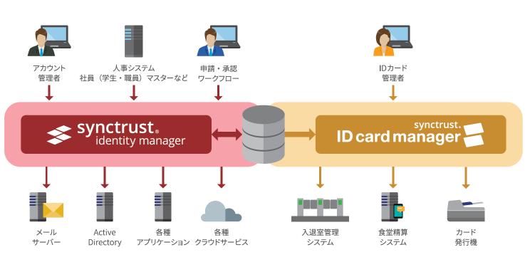 IDCMシステム概念図